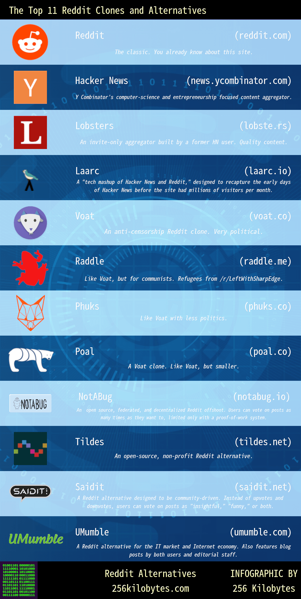 Infographic - The Top 11 Reddit Alternatives and Clones